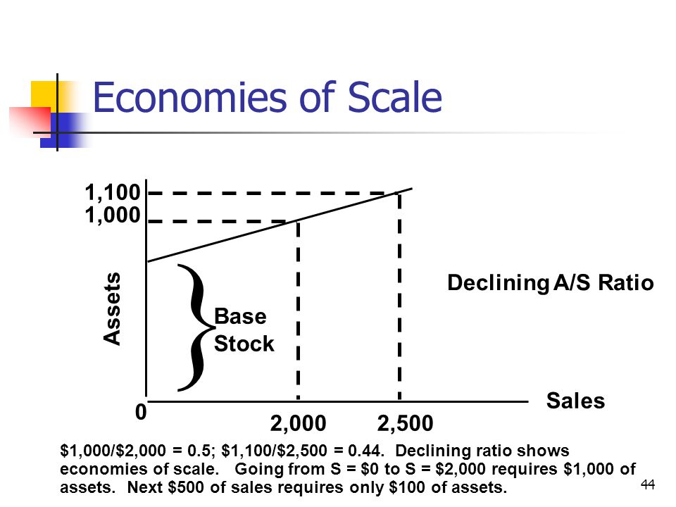  Economies of Scale Assets Sales 1,100 1,000 2,000 2,500