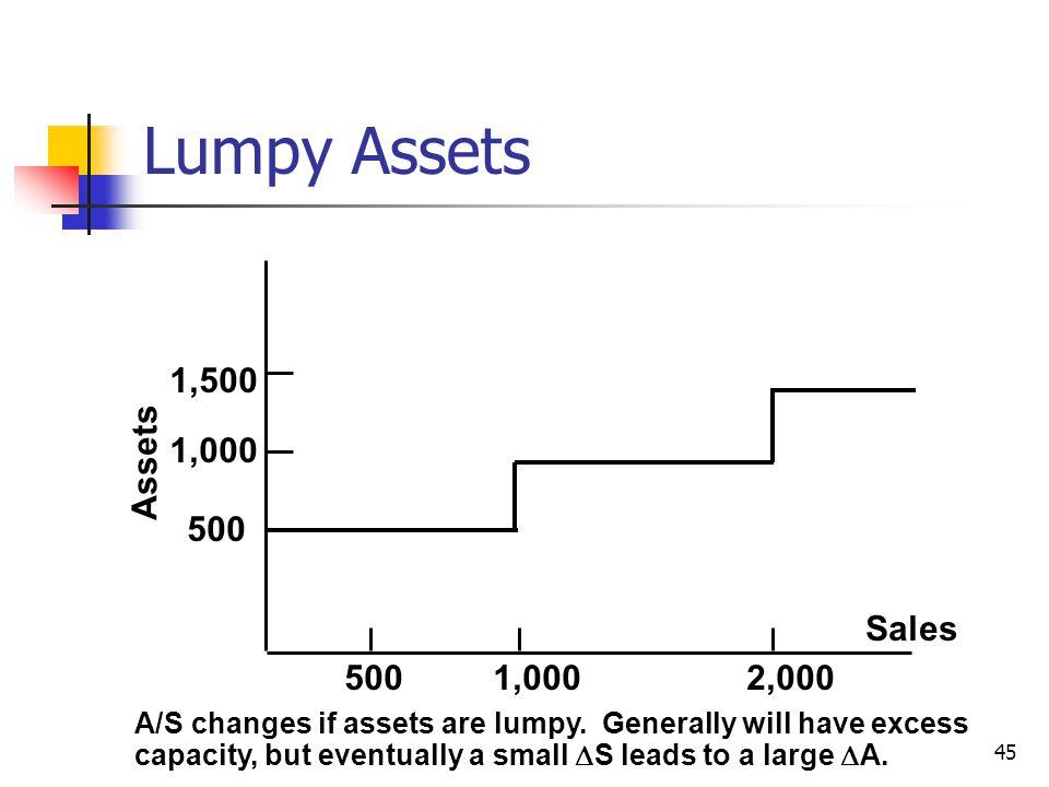 Lumpy Assets Assets Sales 1,000 2,000 500 1,500