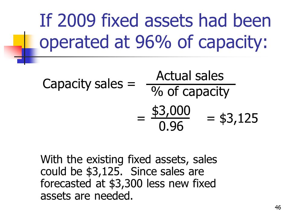 If 2009 fixed assets had been operated at 96% of capacity: