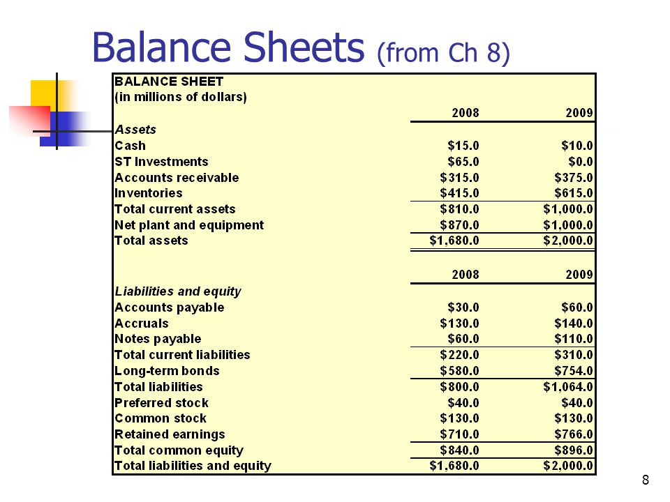 Balance Sheets (from Ch 8)