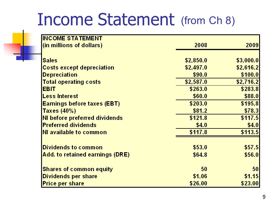 Income Statement (from Ch 8)
