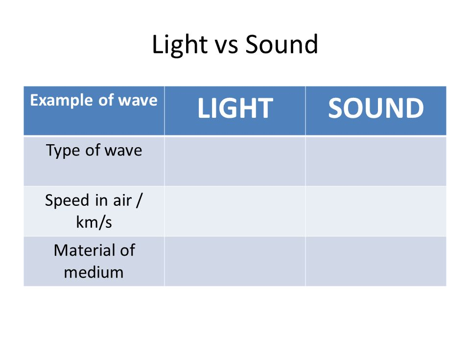 LIGHT SOUND Light vs Sound Example of wave Type of wave