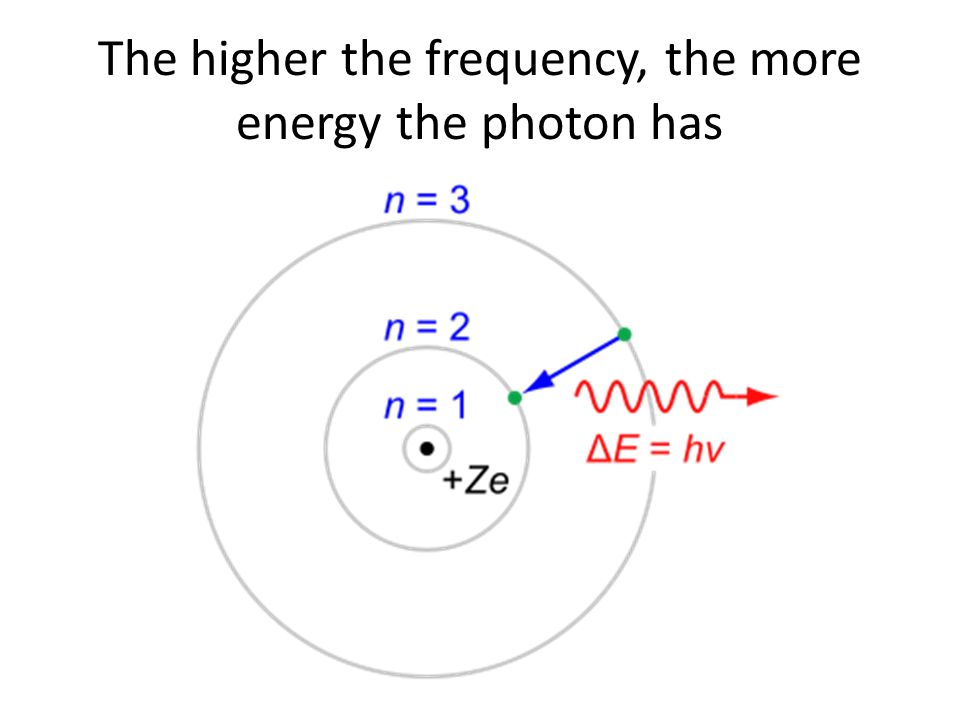 The higher the frequency, the more energy the photon has