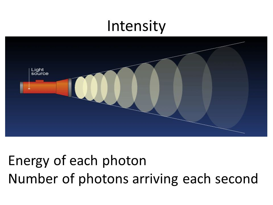 Intensity Energy of each photon Number of photons arriving each second