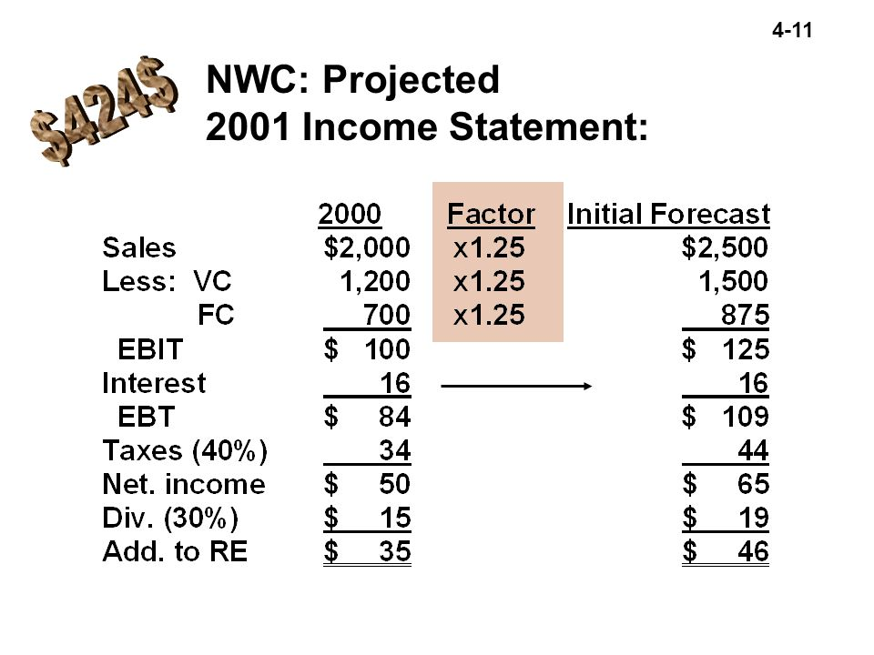NWC: Projected 2001 Income Statement: