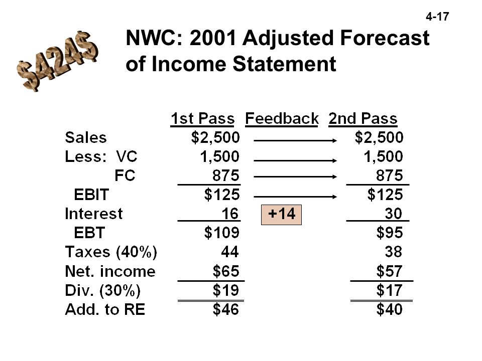 NWC: 2001 Adjusted Forecast of Income Statement