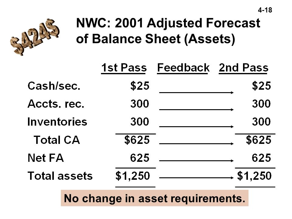 $424$ NWC: 2001 Adjusted Forecast of Balance Sheet (Assets)