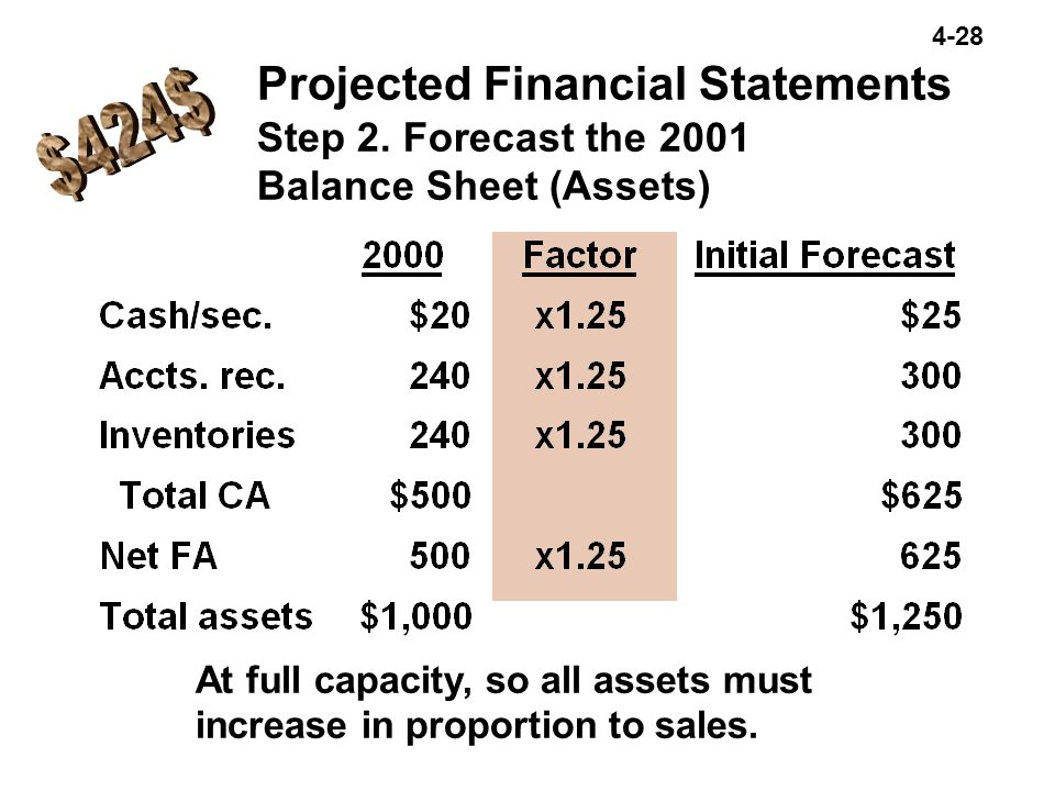 Projected Financial Statements Step 2