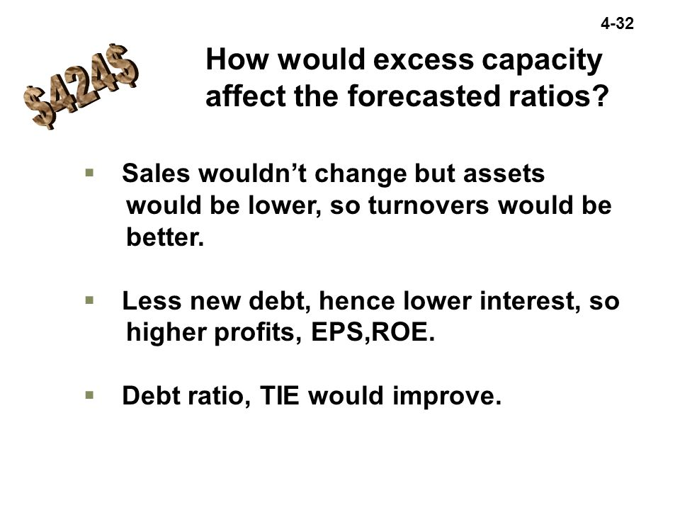 How would excess capacity affect the forecasted ratios