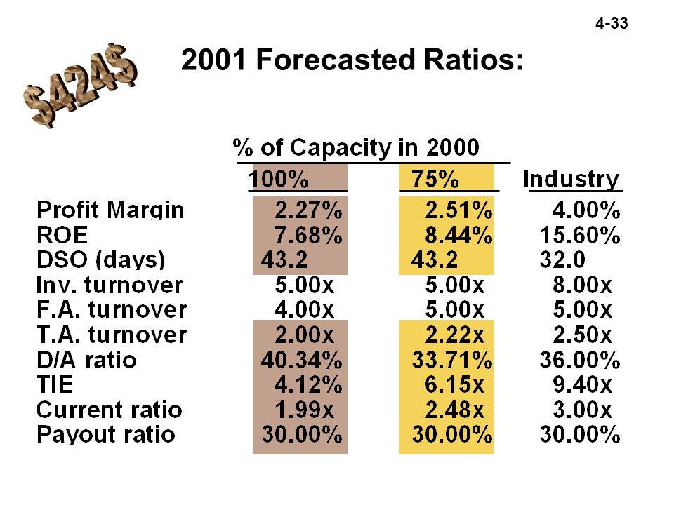 2001 Forecasted Ratios: $424$
