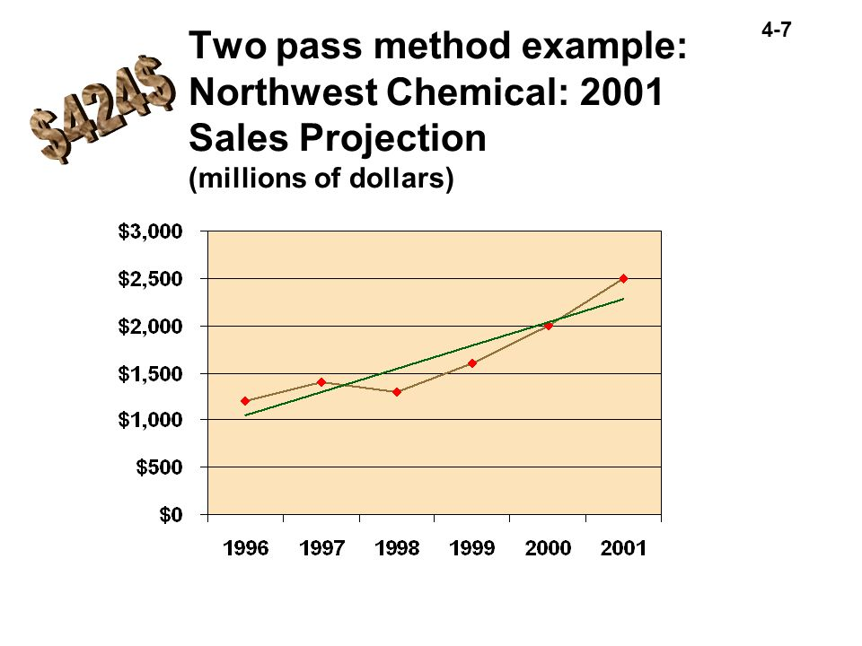 Two pass method example: Northwest Chemical: 2001 Sales Projection (millions of dollars)