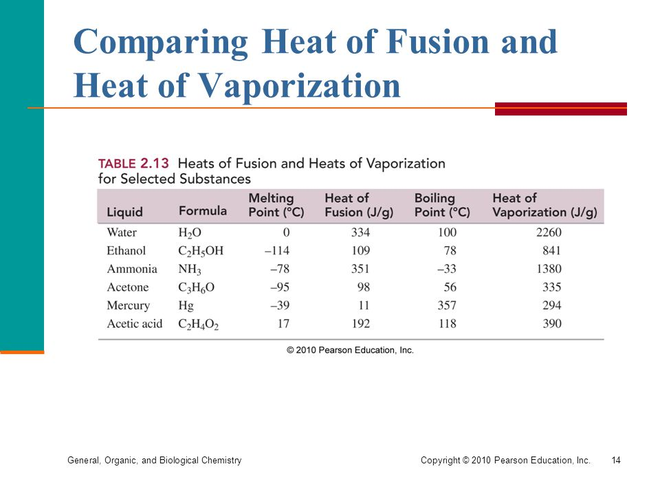 Comparing Heat of Fusion and Heat of Vaporization
