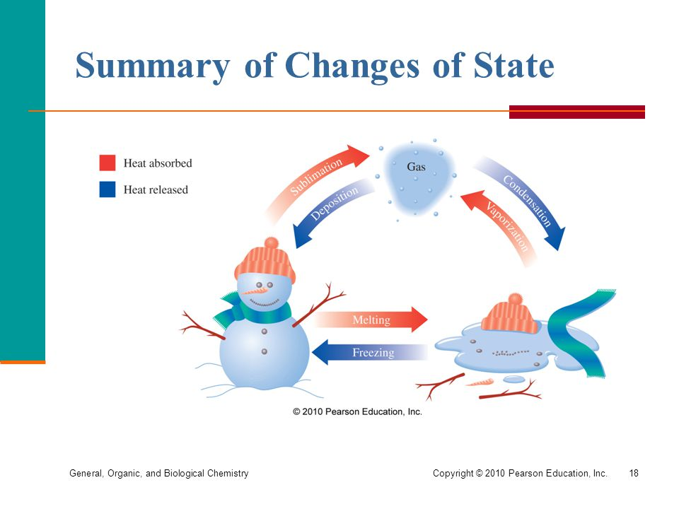 Summary of Changes of State