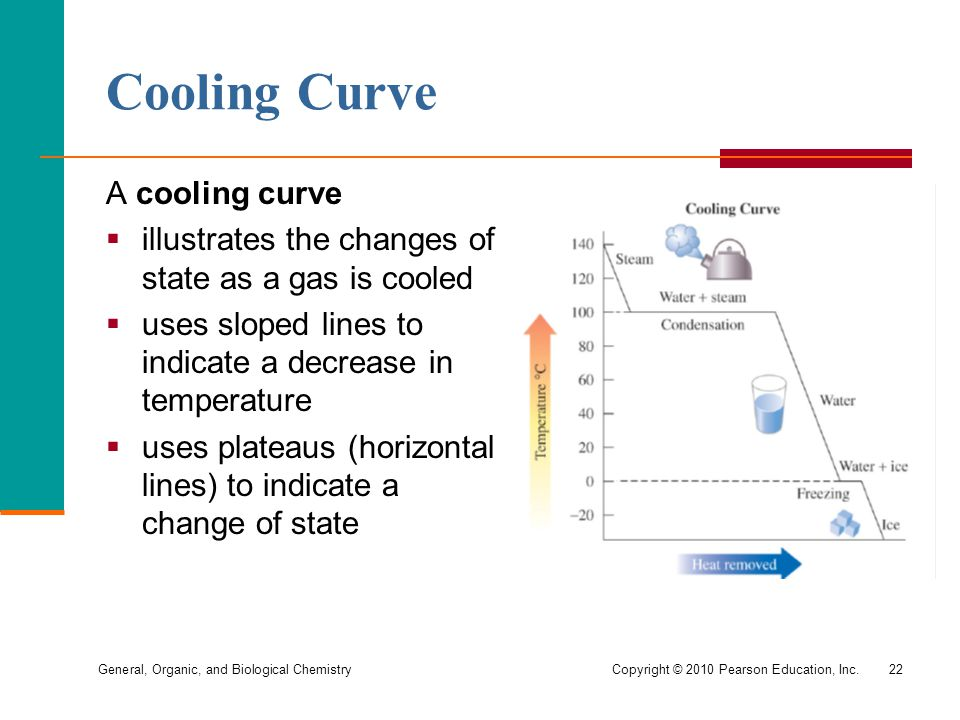Cooling Curve A cooling curve
