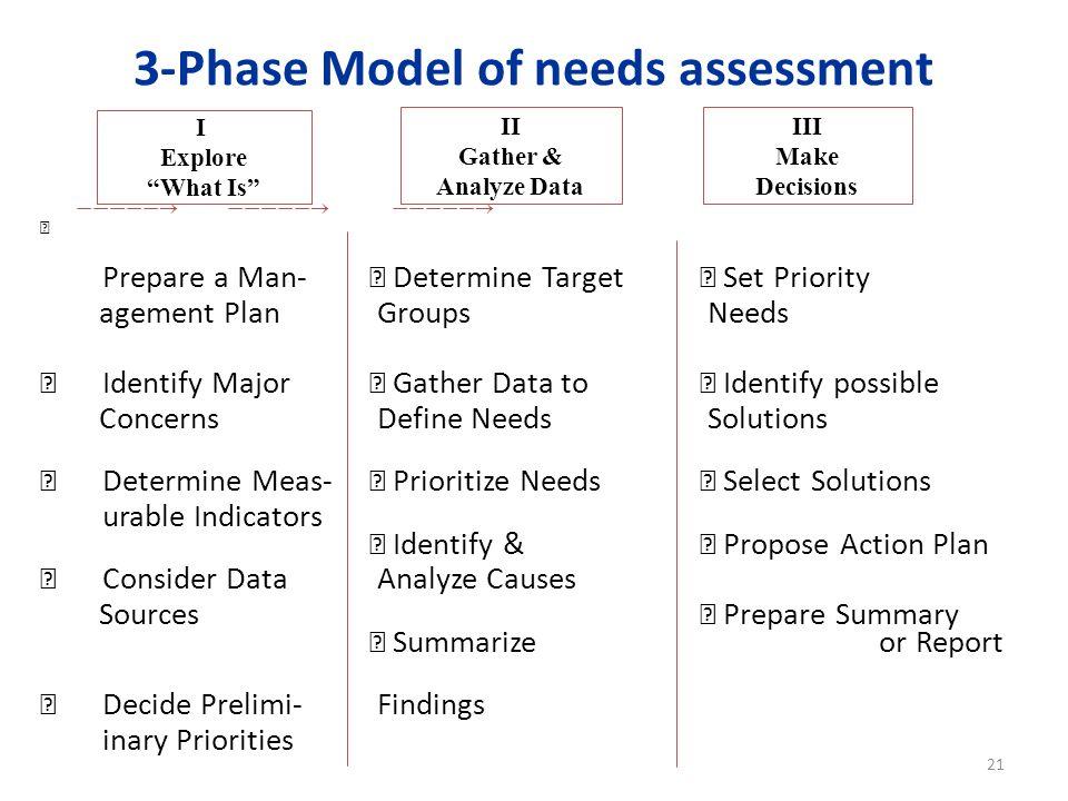 3-Phase Model of needs assessment