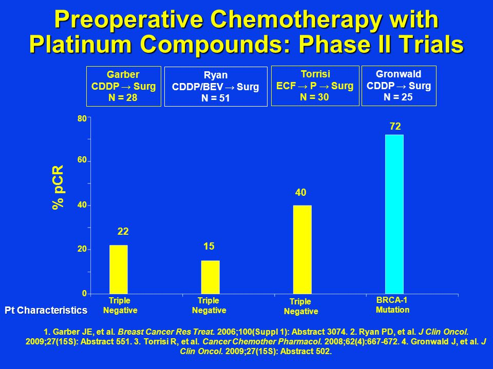 Preoperative Chemotherapy with Platinum Compounds: Phase II Trials