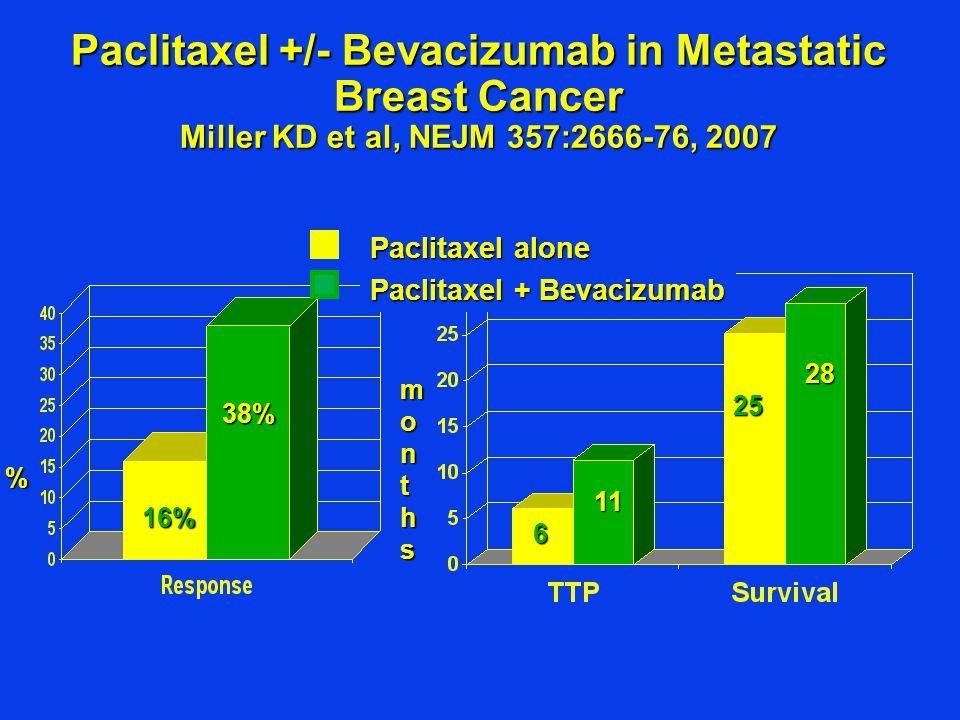 Paclitaxel +/- Bevacizumab in Metastatic Breast Cancer Miller KD et al, NEJM 357:2666-76, 2007