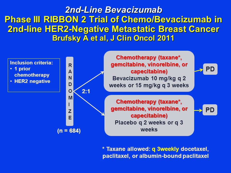 2nd-Line Bevacizumab Phase III RIBBON 2 Trial of Chemo/Bevacizumab in 2nd-line HER2-Negative Metastatic Breast Cancer Brufsky A et al, J Clin Oncol 2011
