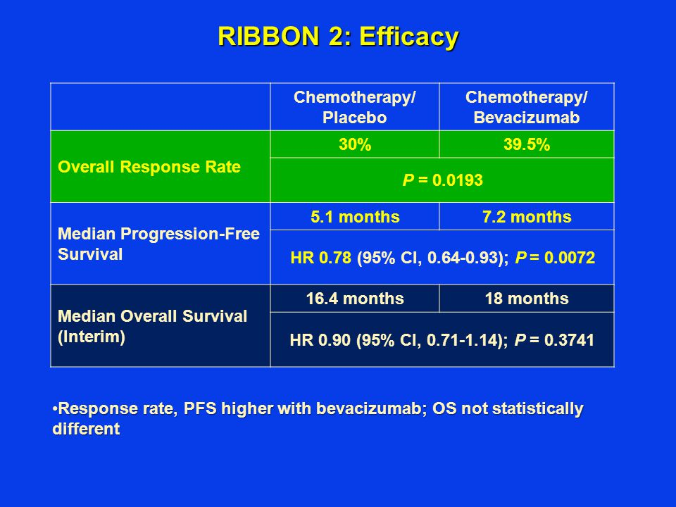 Chemotherapy/ Placebo Chemotherapy/ Bevacizumab