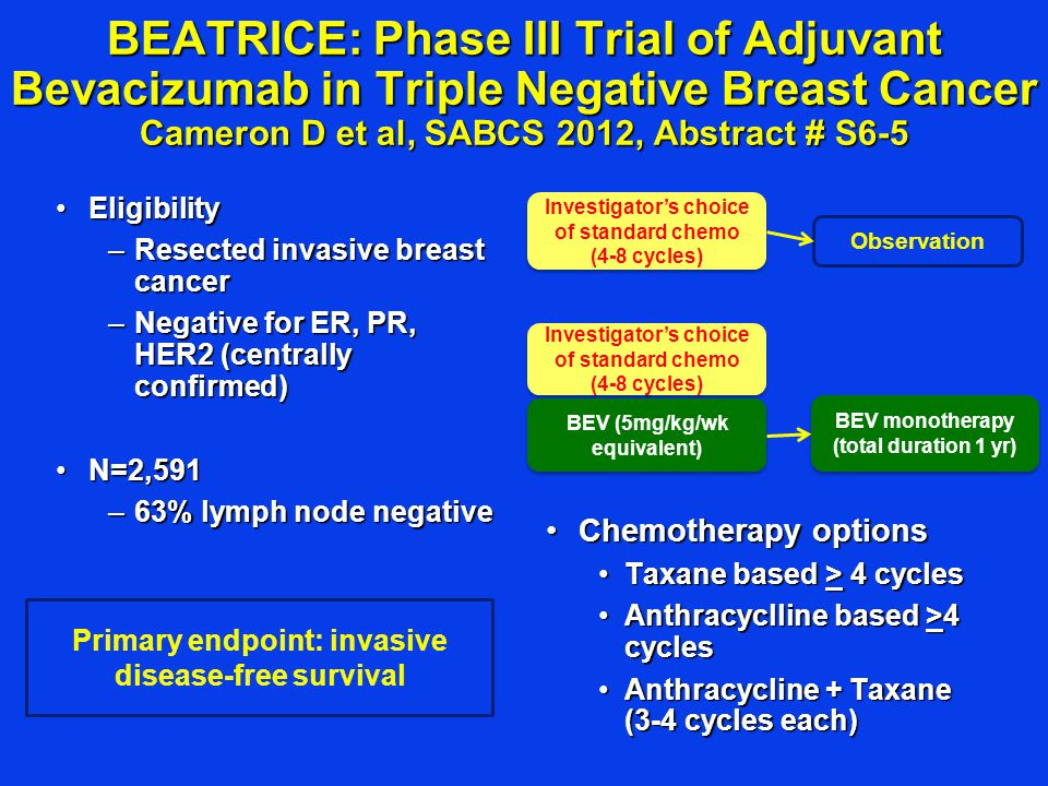 BEATRICE: Phase III Trial of Adjuvant Bevacizumab in Triple Negative Breast Cancer Cameron D et al, SABCS 2012, Abstract # S6-5