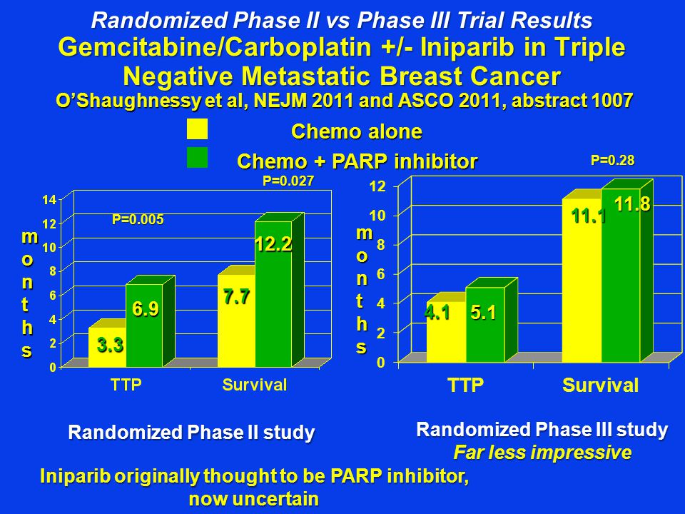 Randomized Phase II vs Phase III Trial Results Gemcitabine/Carboplatin +/- Iniparib in Triple Negative Metastatic Breast Cancer O'Shaughnessy et al, NEJM 2011 and ASCO 2011, abstract 1007