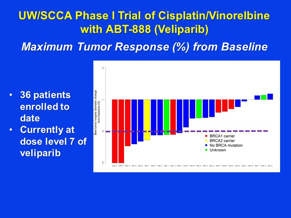 Maximum Tumor Response (%) from Baseline