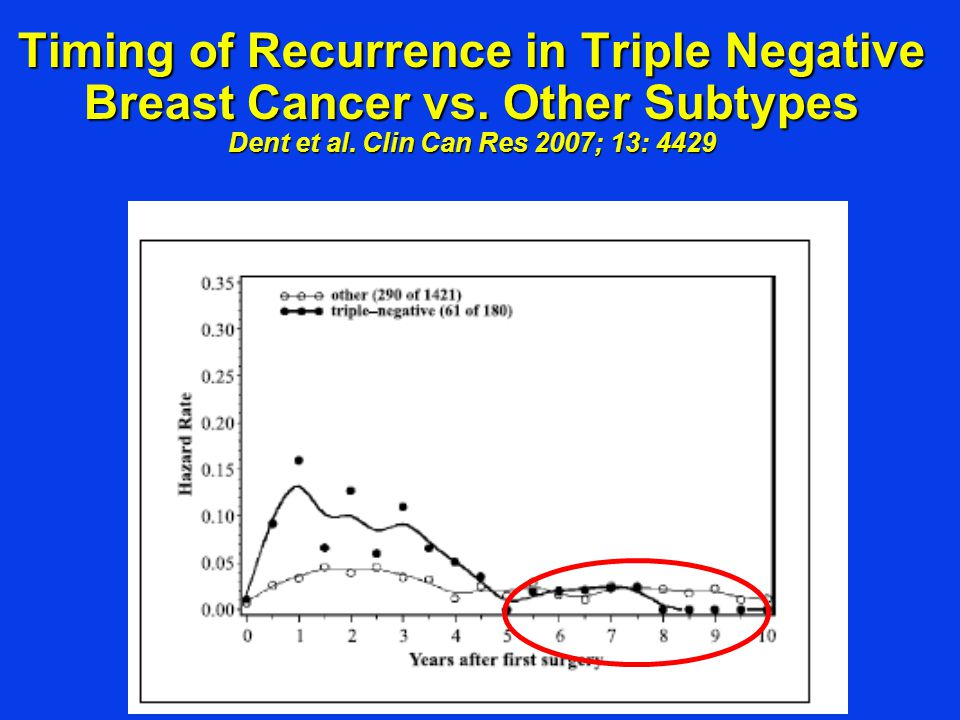 Timing of Recurrence in Triple Negative Breast Cancer vs