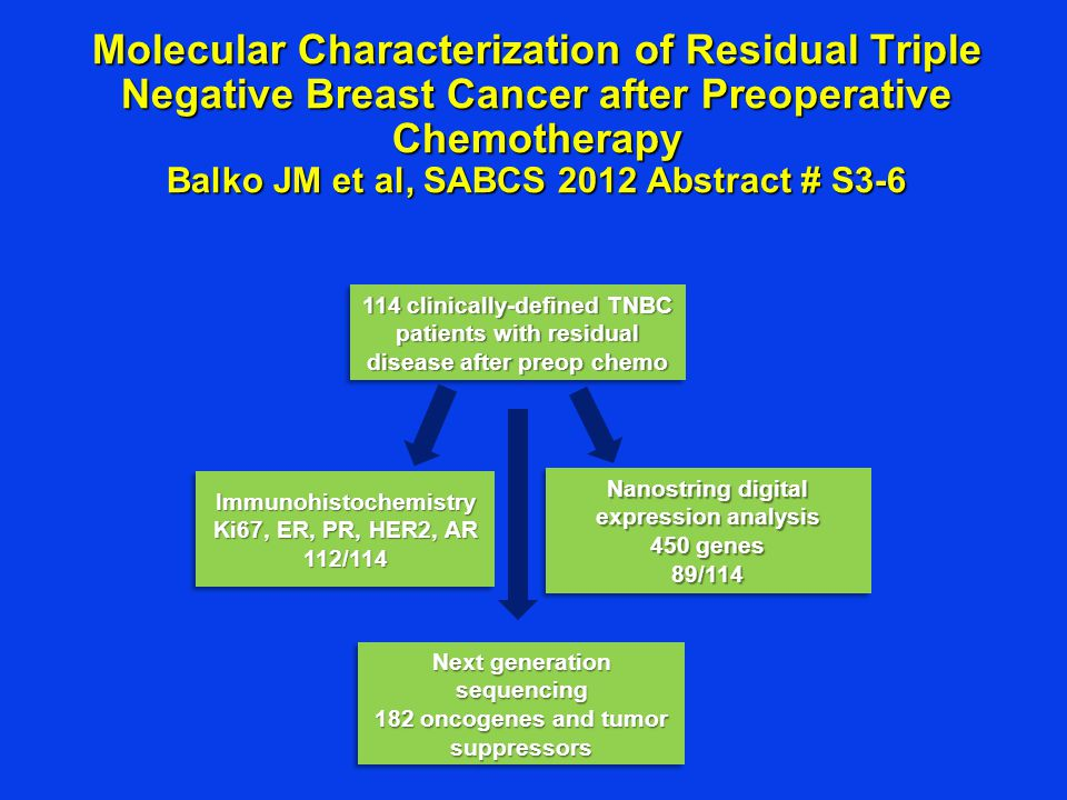 Molecular Characterization of Residual Triple Negative Breast Cancer after Preoperative Chemotherapy Balko JM et al, SABCS 2012 Abstract # S3-6