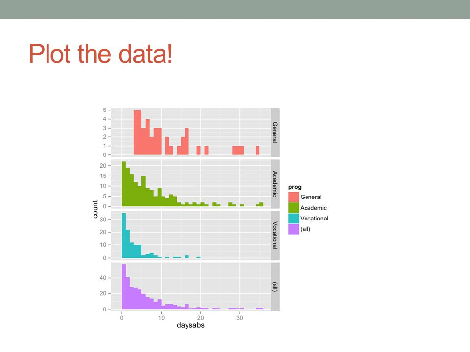 Plot the data!