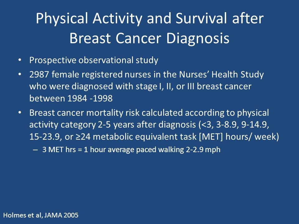 Physical Activity and Survival after Breast Cancer Diagnosis