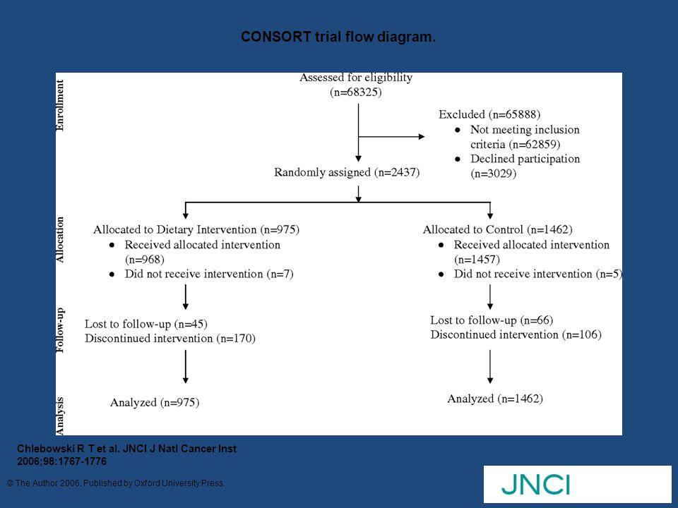CONSORT trial flow diagram.