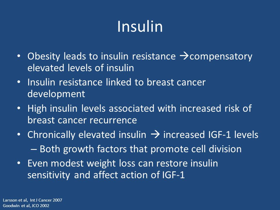 Insulin Obesity leads to insulin resistance compensatory elevated levels of insulin. Insulin resistance linked to breast cancer development.