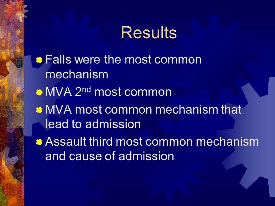Results Falls were the most common mechanism MVA 2nd most common