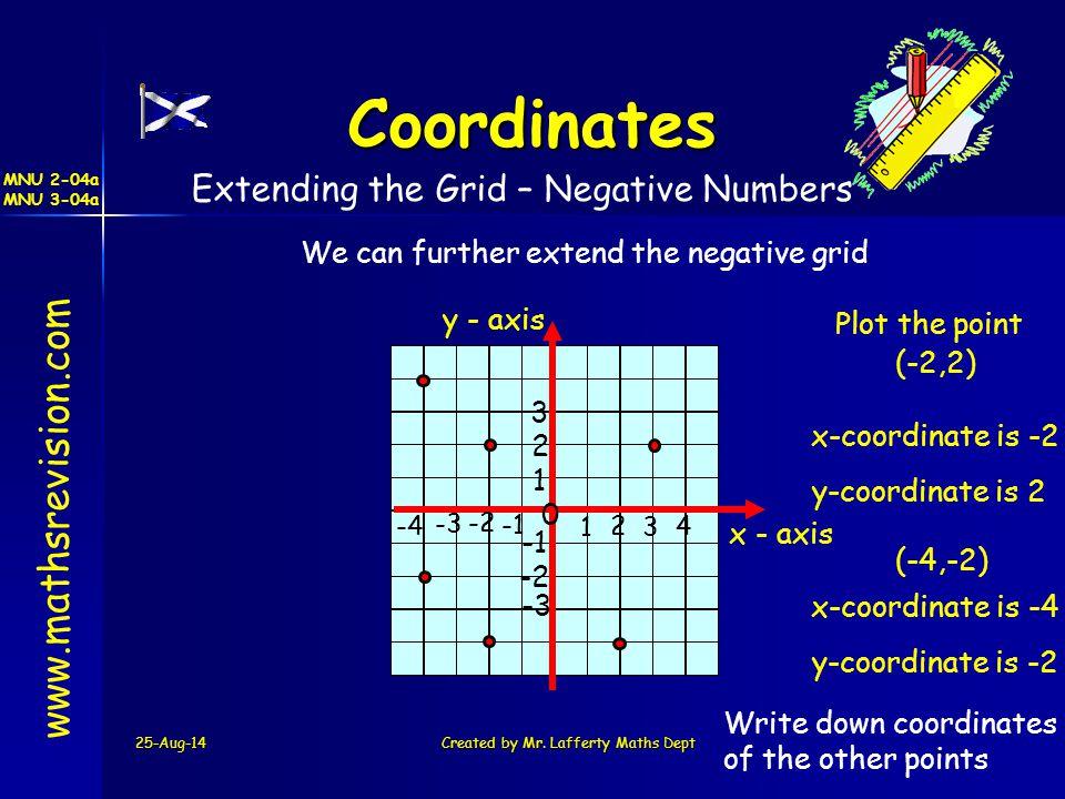Coordinates www.mathsrevision.com