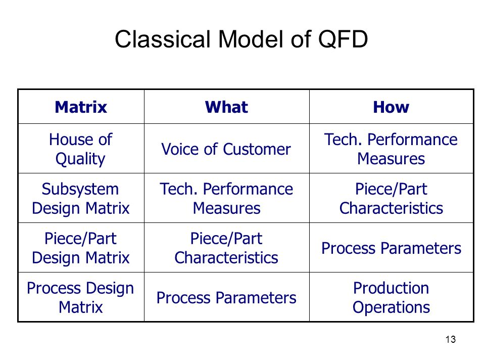 Classical Model of QFD How What Matrix Voice of Customer