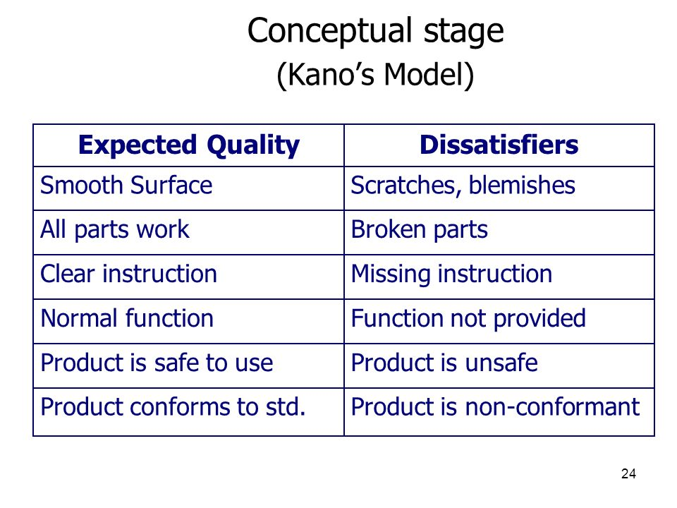 Conceptual stage (Kano's Model)
