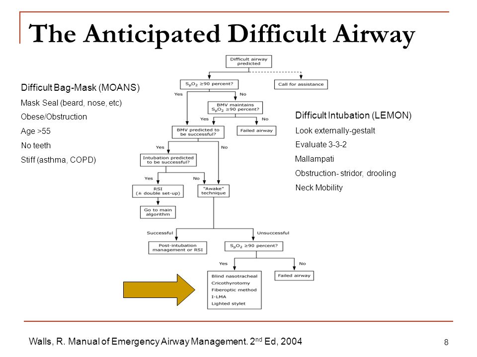 The Anticipated Difficult Airway