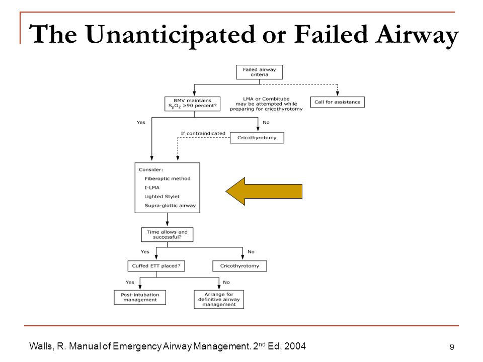 The Unanticipated or Failed Airway