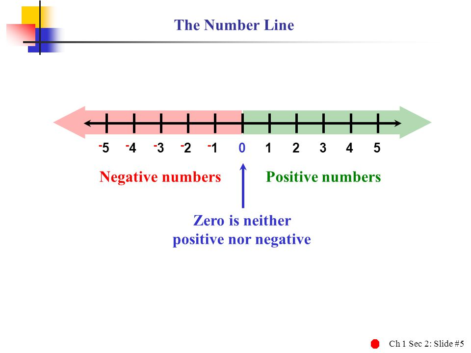 Zero is neither positive nor negative