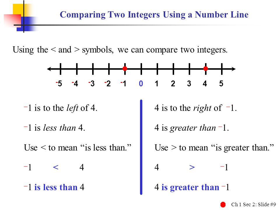 Comparing Two Integers Using a Number Line