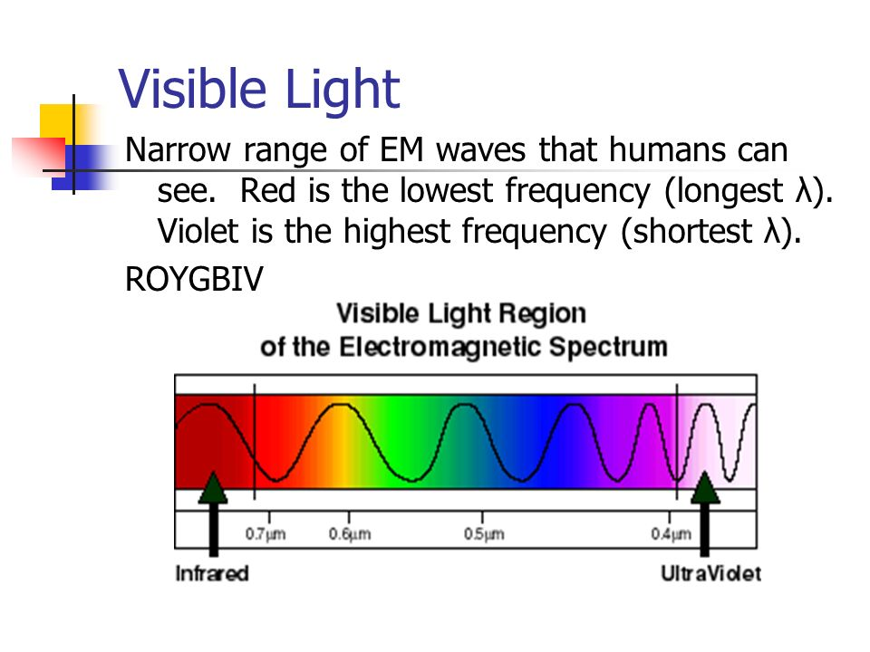 Visible Light Narrow range of EM waves that humans can see. Red is the lowest frequency (longest λ). Violet is the highest frequency (shortest λ).