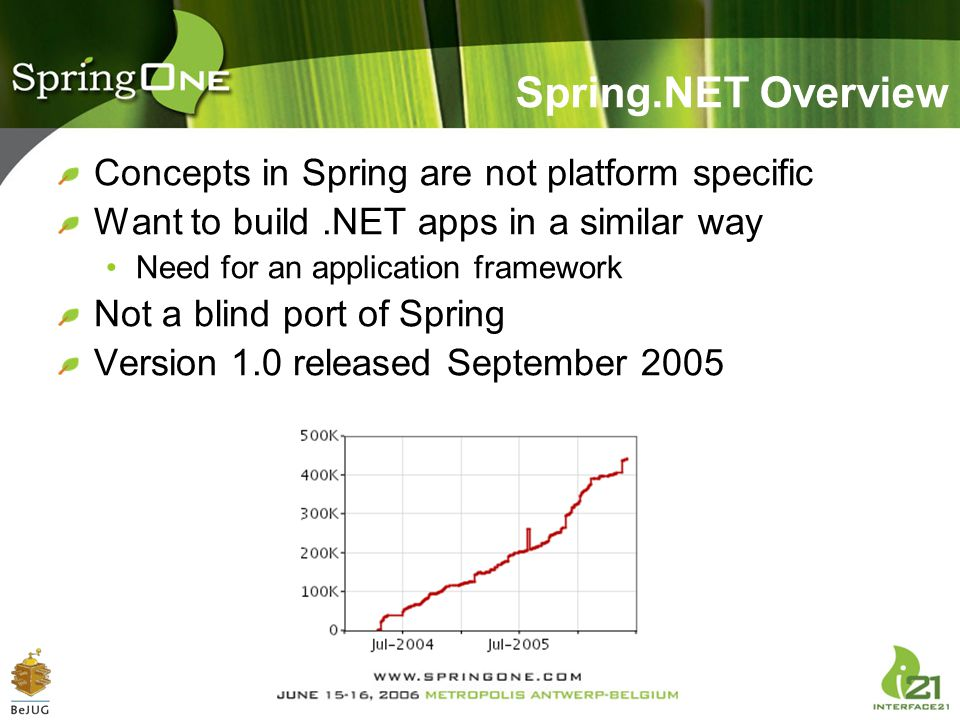 Spring.NET Overview Concepts in Spring are not platform specific