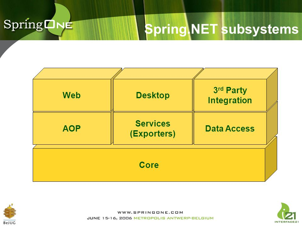 Spring.NET subsystems Core AOP Services (Exporters) Data Access Web