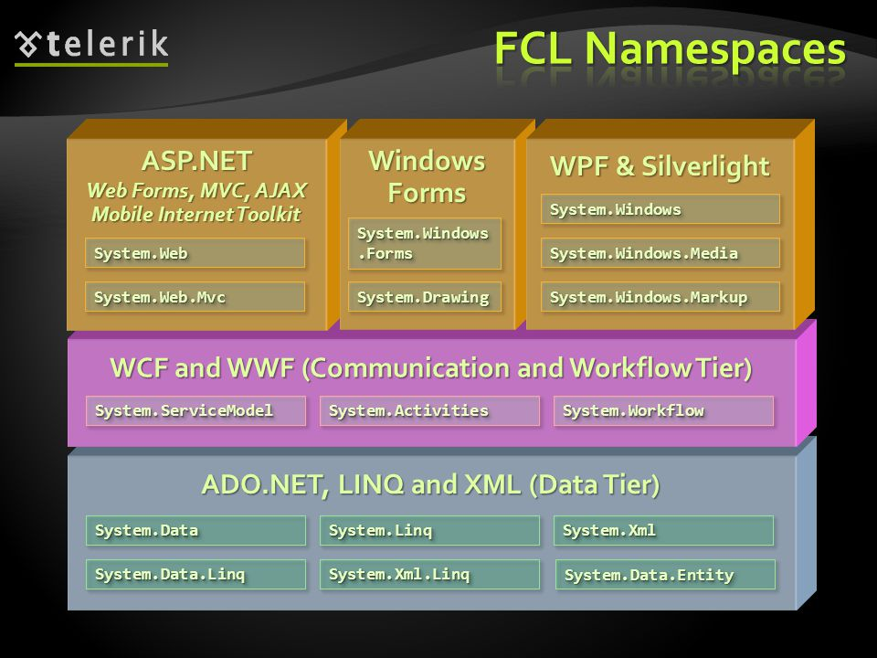 FCL Namespaces ASP.NET Windows Forms WPF & Silverlight