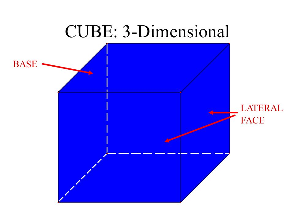 CUBE: 3-Dimensional BASE LATERAL FACE