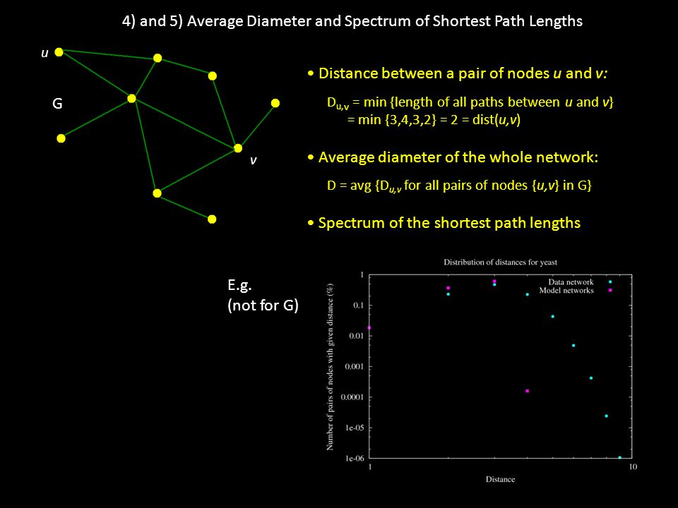 4) and 5) Average Diameter and Spectrum of Shortest Path Lengths