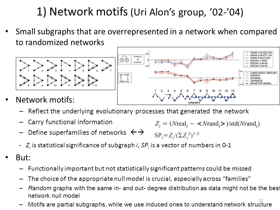 1) Network motifs (Uri Alon's group, '02-'04)