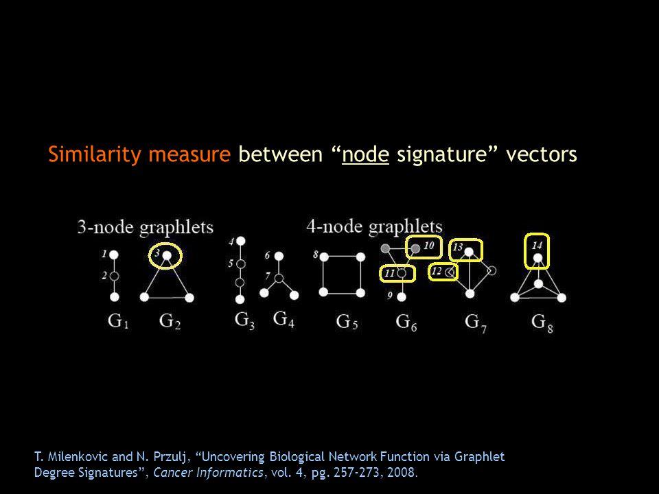 Similarity measure between node signature vectors