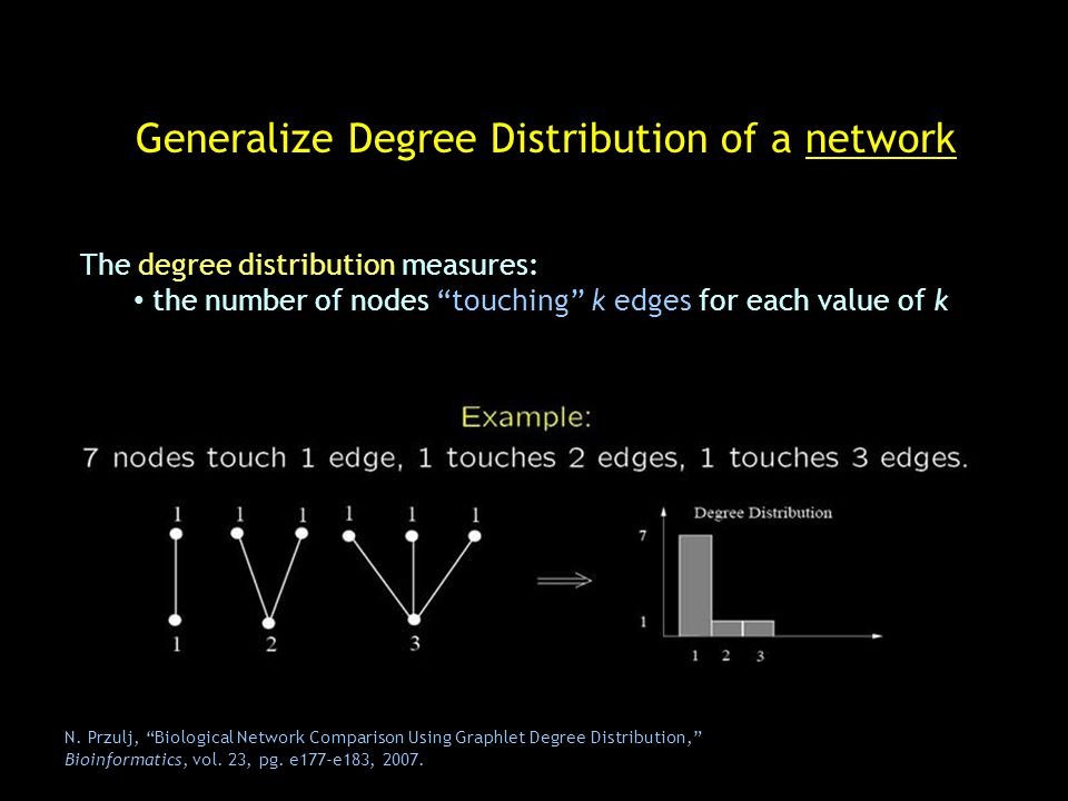 Generalize Degree Distribution of a network