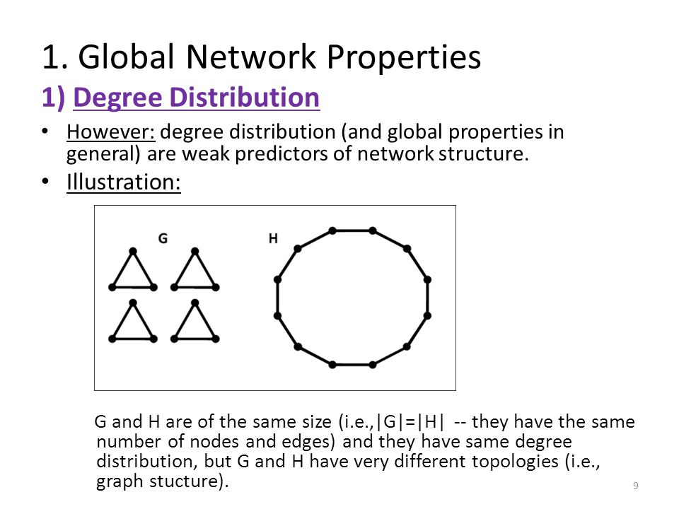 1. Global Network Properties 1) Degree Distribution